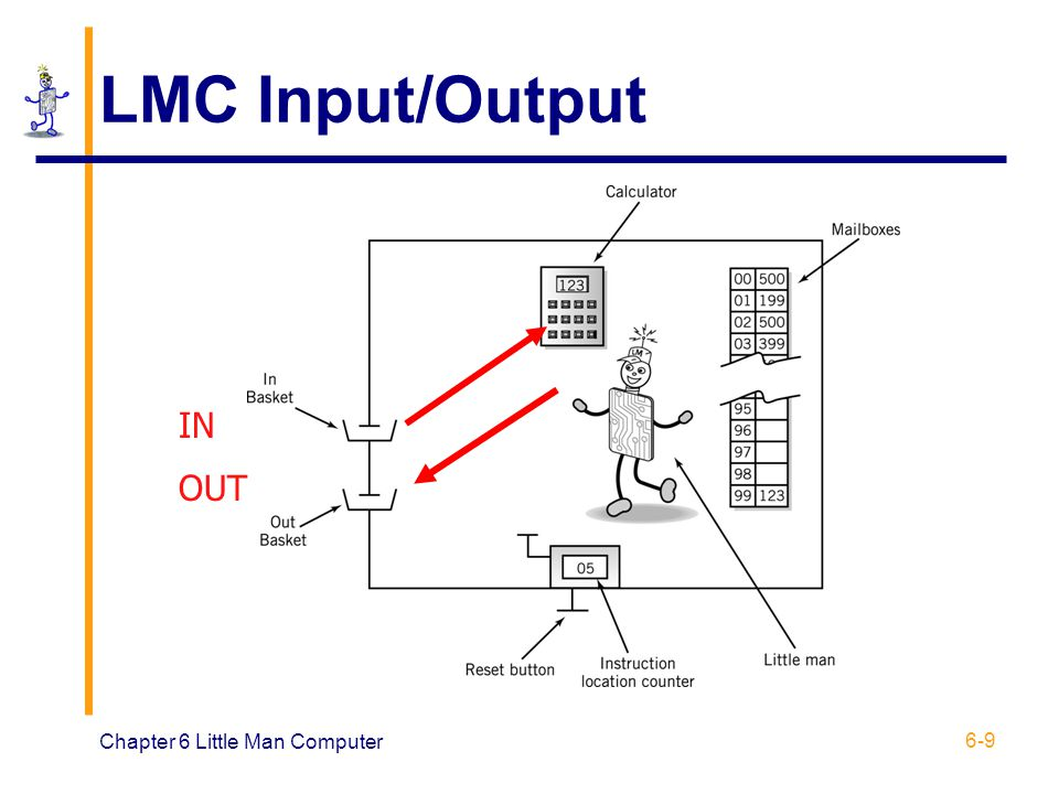 LMC Input/Output IN OUT Chapter 6 Little Man Computer