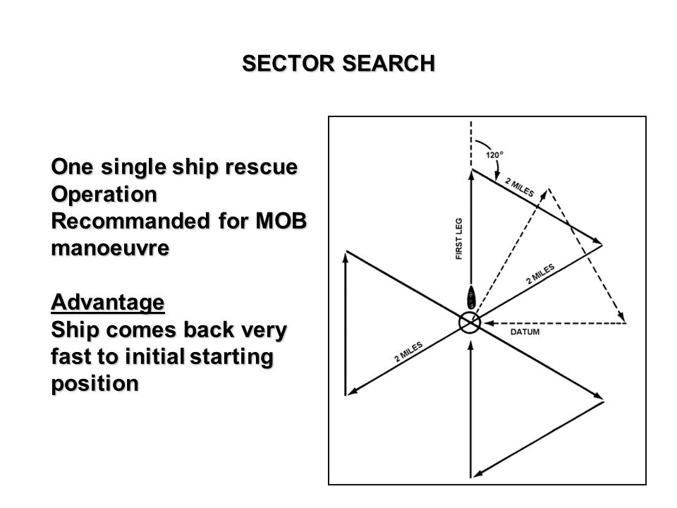 SECTOR SEARCH One single ship rescue. Operation. Recommanded for MOB. manoeuvre. Advantage. Ship comes back very.