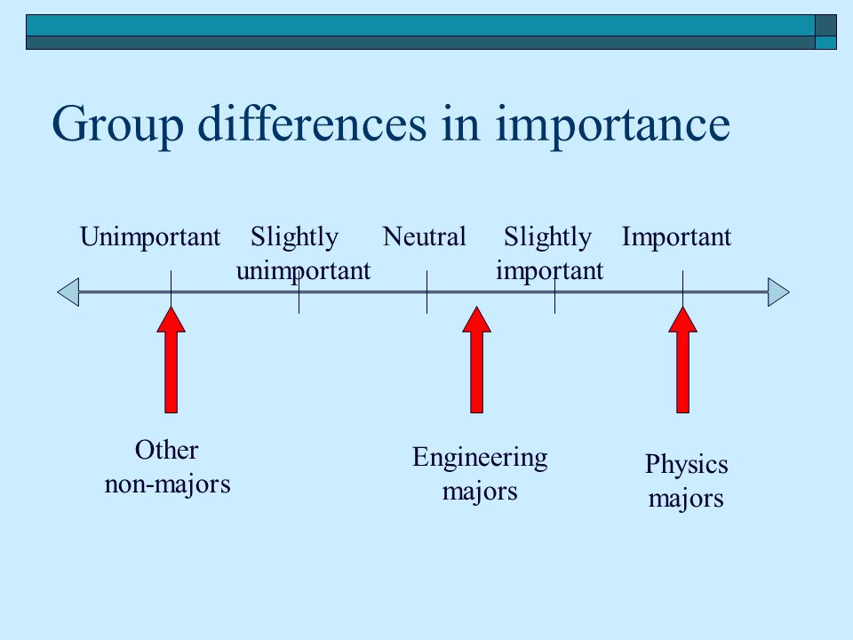 Group differences in importance