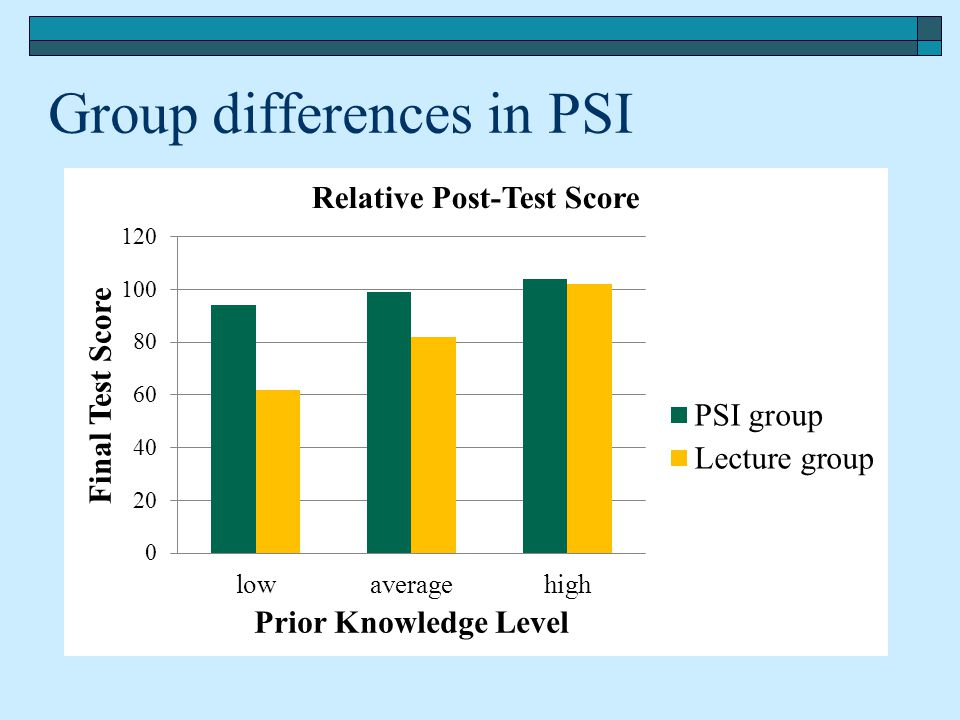 Group differences in PSI