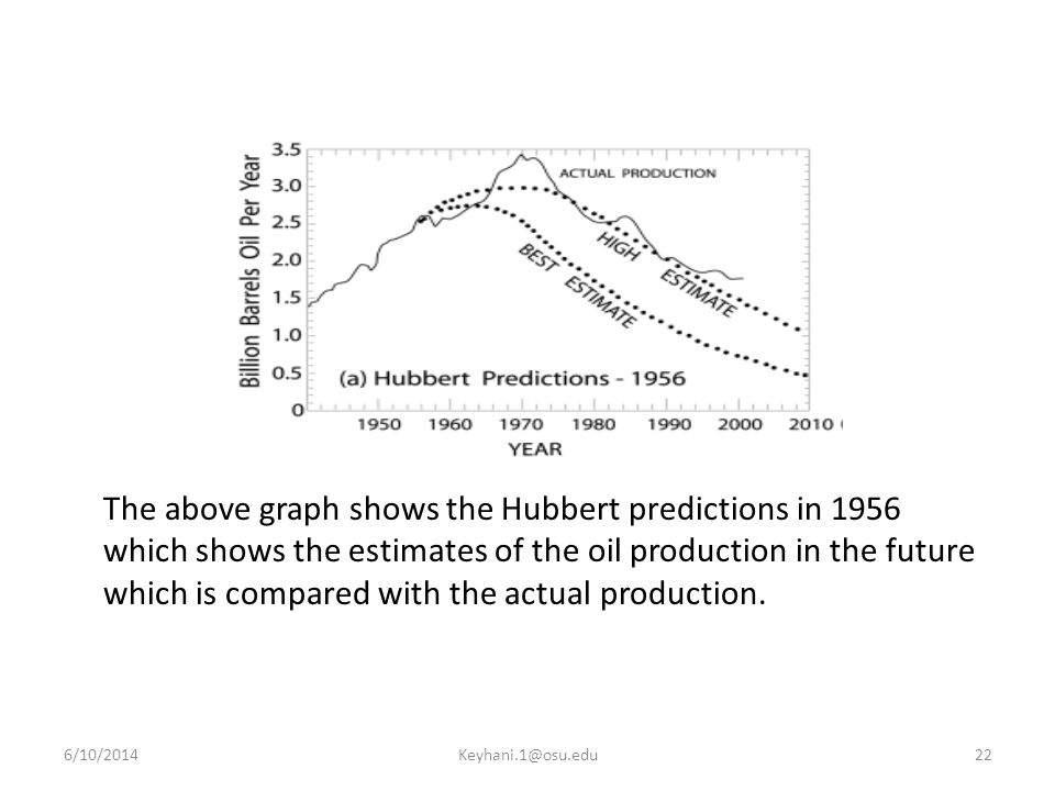 The above graph shows the Hubbert predictions in 1956 which shows the estimates of the oil production in the future which is compared with the actual production.