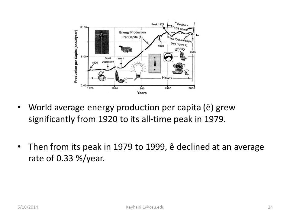 World average energy production per capita (ê) grew significantly from 1920 to its all-time peak in 1979.