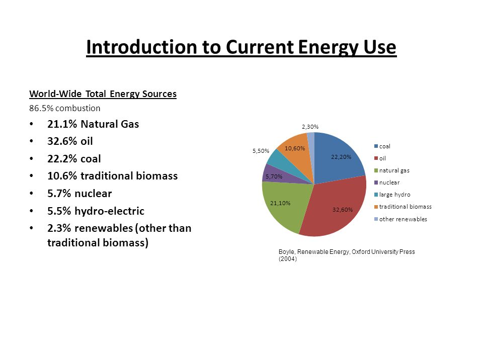 Introduction to Current Energy Use