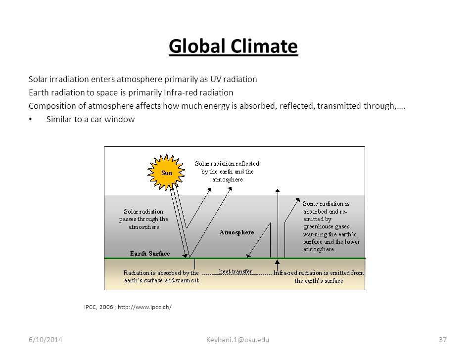 Global Climate Solar irradiation enters atmosphere primarily as UV radiation. Earth radiation to space is primarily Infra-red radiation.