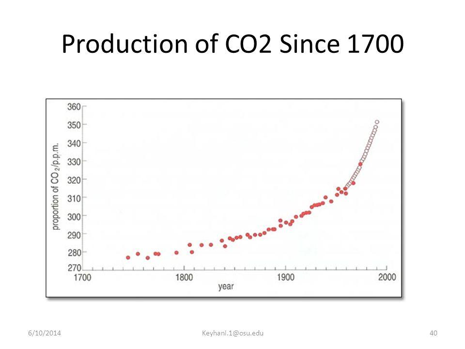 Production of CO2 Since 1700 4/1/2017 Keyhani.1@osu.edu