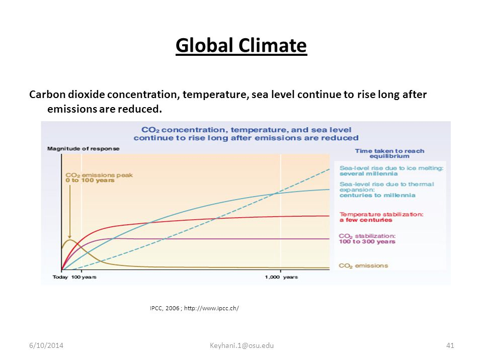 Global Climate Carbon dioxide concentration, temperature, sea level continue to rise long after emissions are reduced.