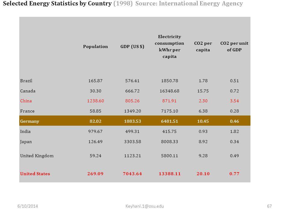 Electricity consumption kWhr per capita