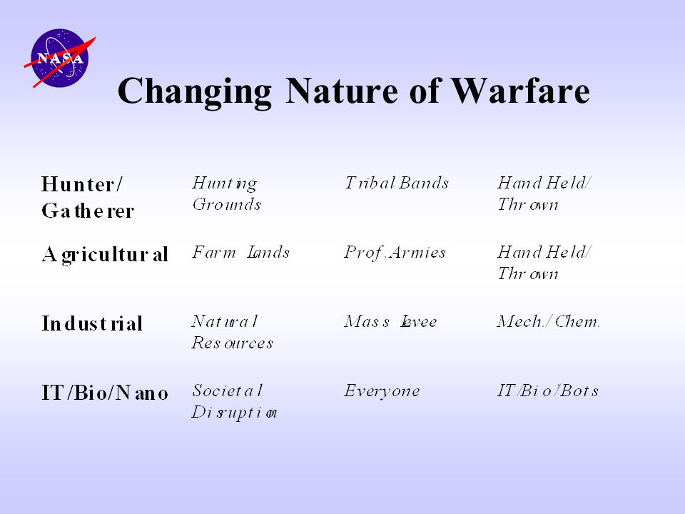 Changing Nature of Warfare