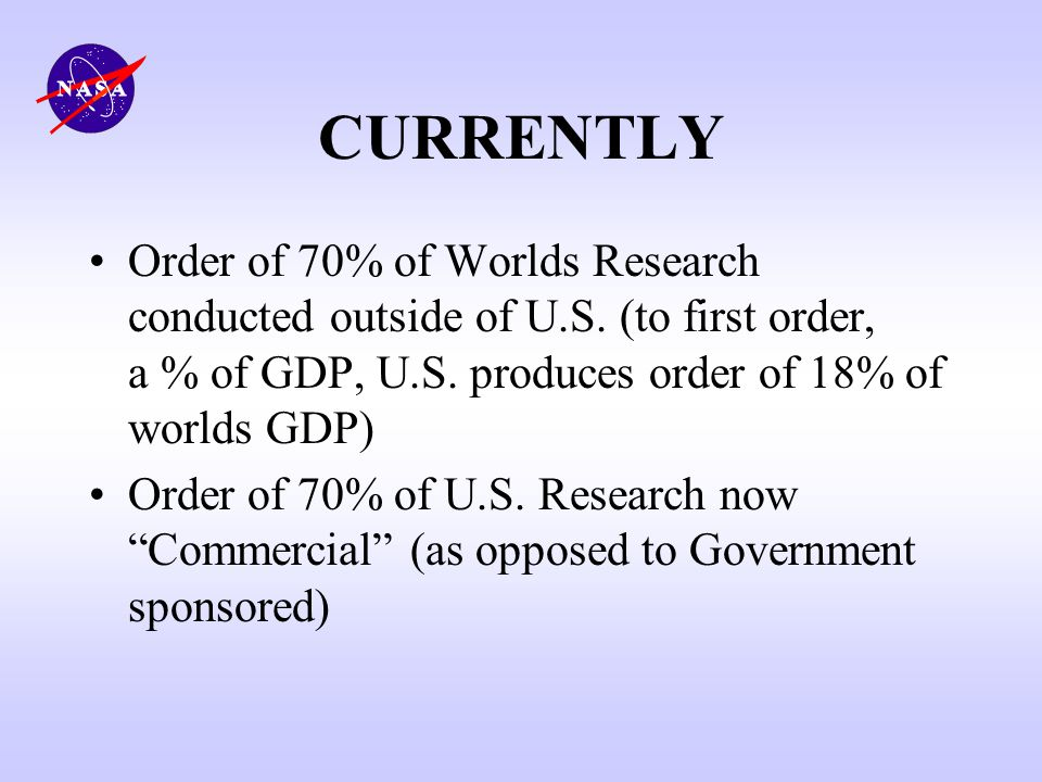 CURRENTLY Order of 70% of Worlds Research conducted outside of U.S. (to first order, a % of GDP, U.S. produces order of 18% of worlds GDP)
