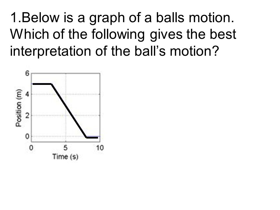 Below is a graph of a balls motion