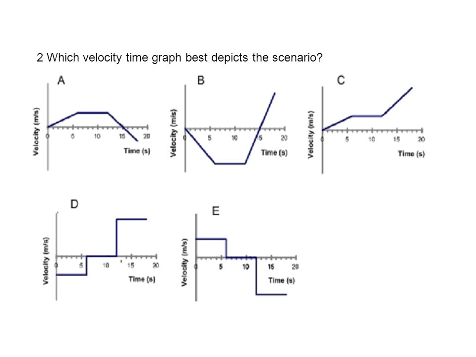 2 Which velocity time graph best depicts the scenario