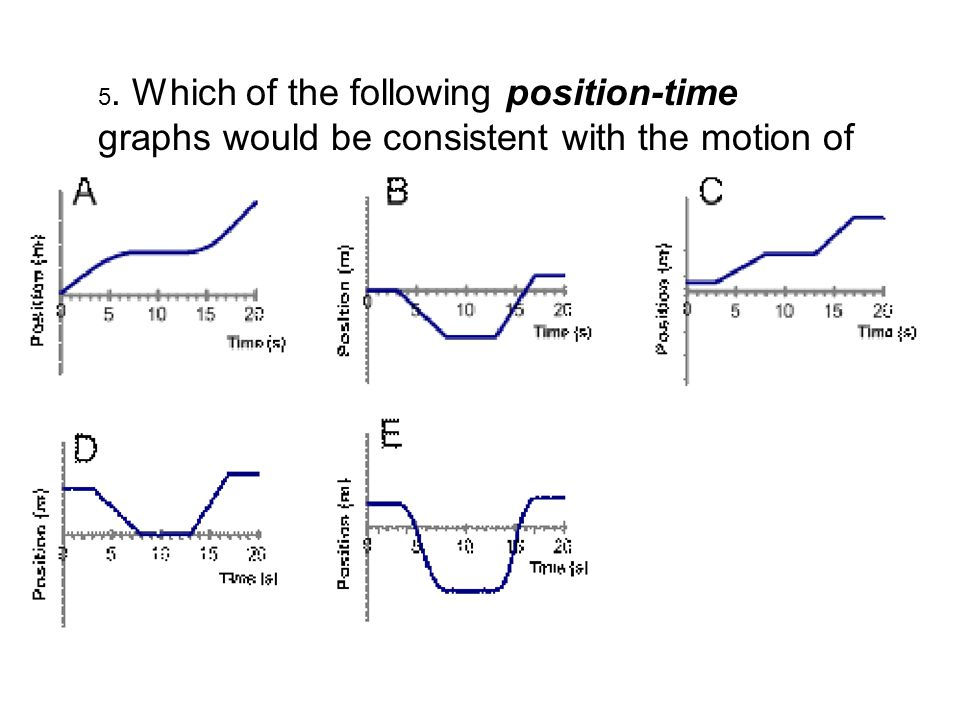 5. Which of the following position-time graphs would be consistent with the motion of the car in question #4