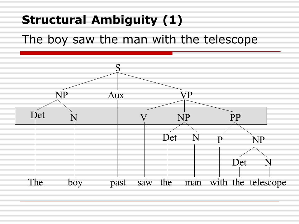 Structural Ambiguity (1) The boy saw the man with the telescope