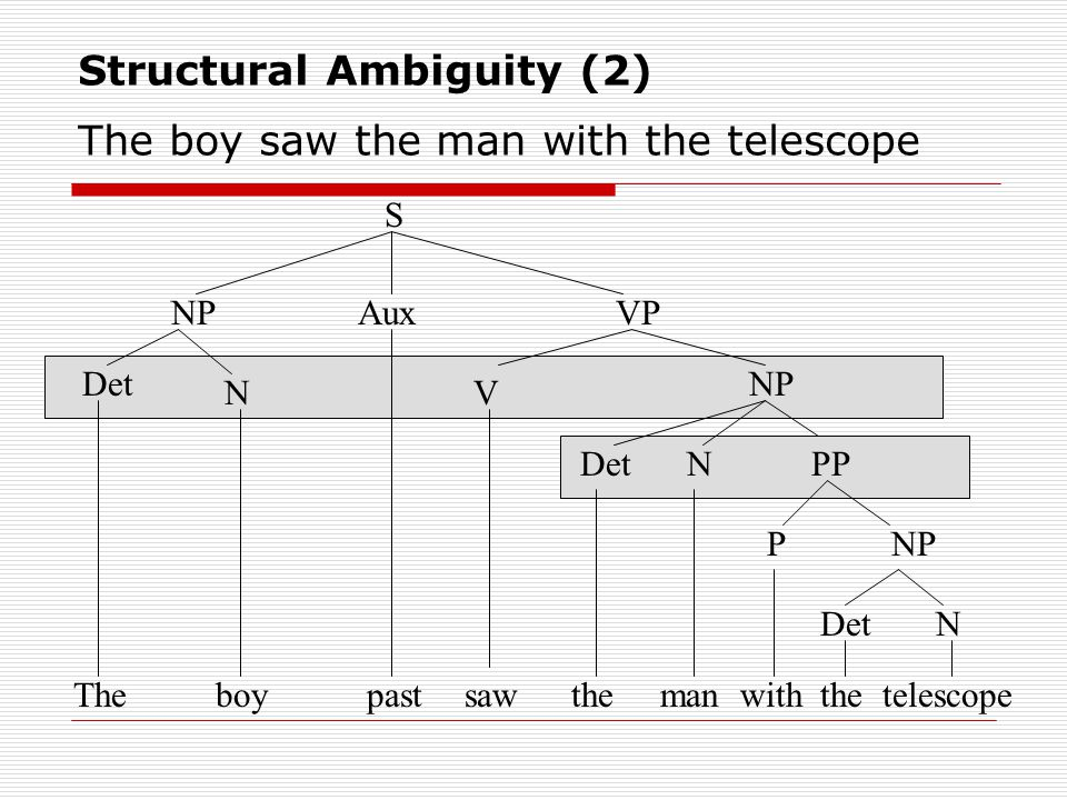 Structural Ambiguity (2) The boy saw the man with the telescope