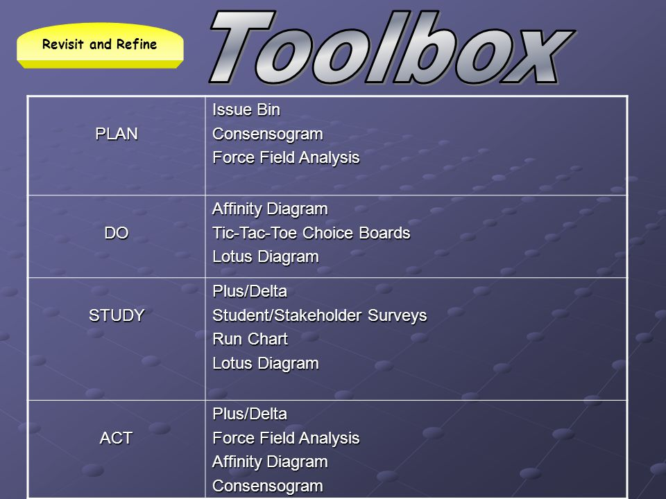 Toolbox PLAN Issue Bin Consensogram Force Field Analysis DO