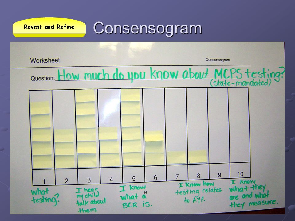 Consensogram This example uses a template that can be changed with a marker.
