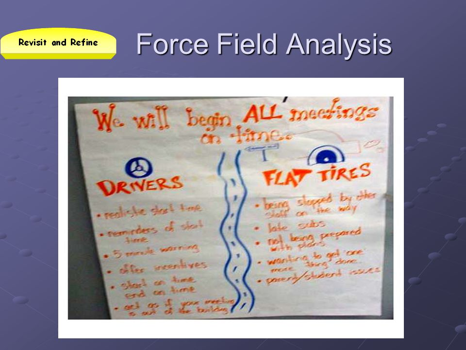 Force Field Analysis This is a more simplified example than we used, but it gathers the information in a way that can help to improve the process.
