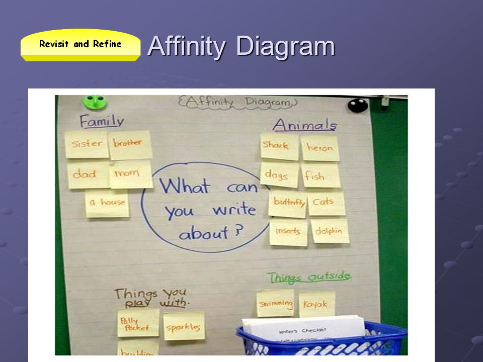 Affinity Diagram Teachers can either provide the topics or they can determine the topics after the students use the post-its.