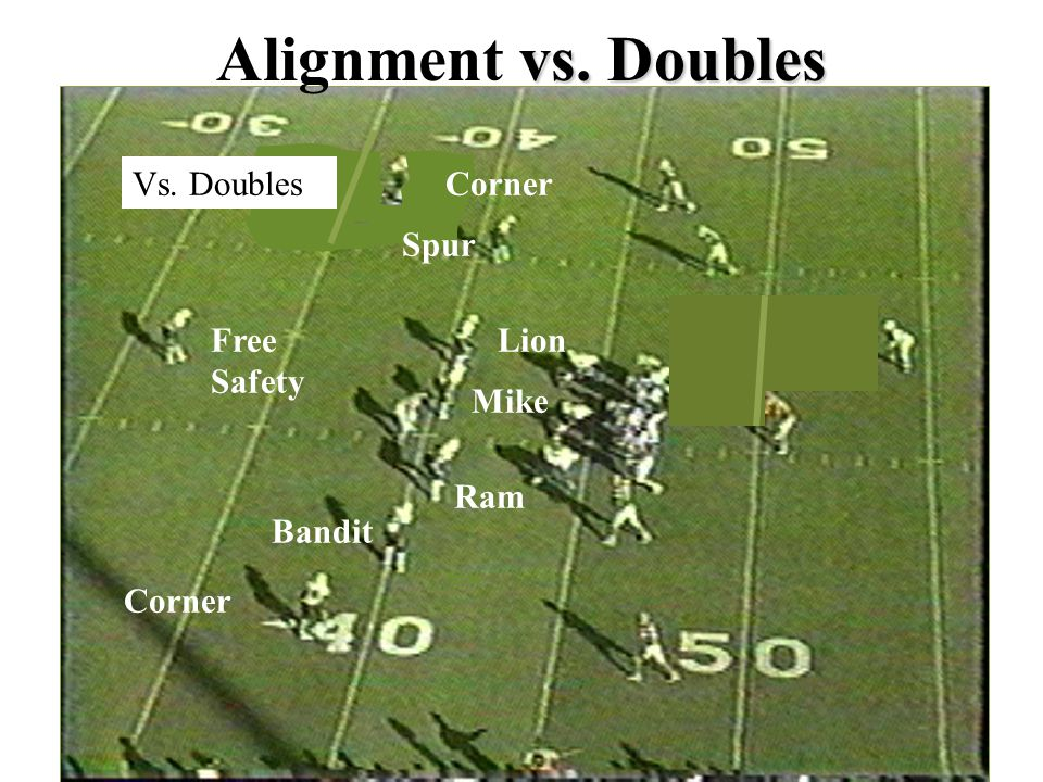 Alignment vs. Doubles Vs. Doubles Corner Free Safety Spur Bandit Mike