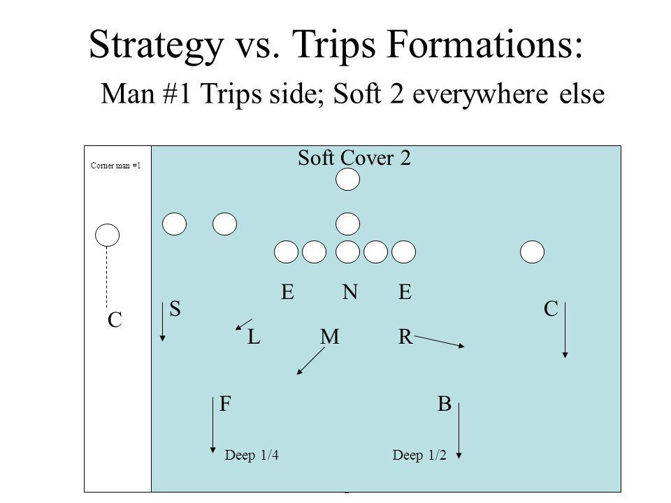 Strategy vs. Trips Formations: