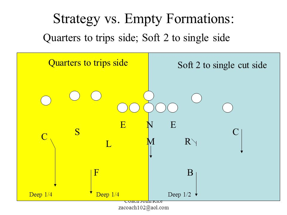 Strategy vs. Empty Formations: