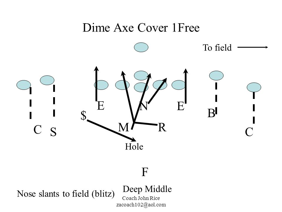 Dime Axe Cover 1Free E N E B $ M R C S C F To field Hole Deep Middle