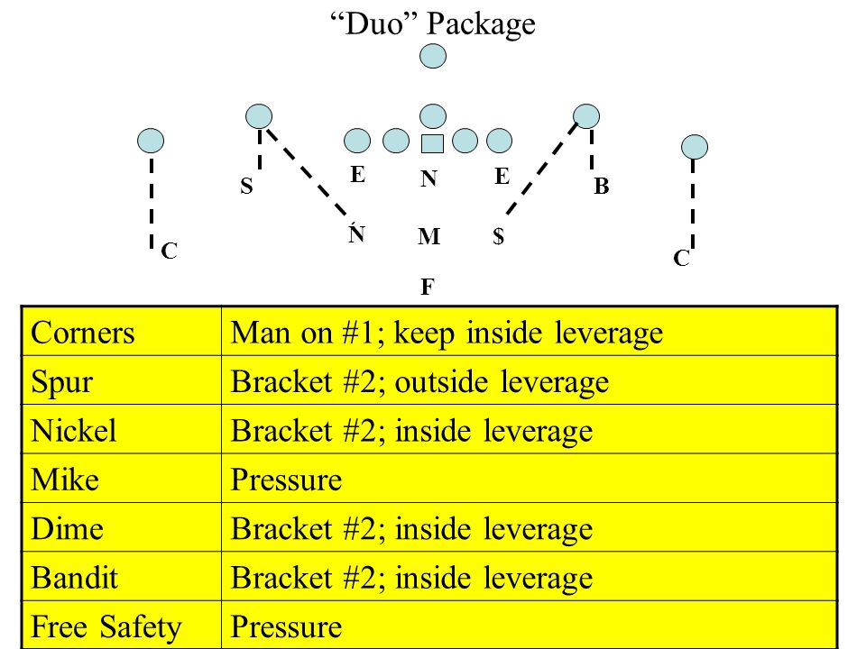 Man on #1; keep inside leverage Spur Bracket #2; outside leverage