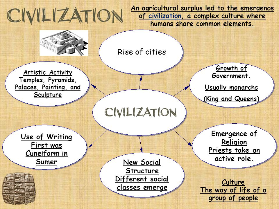 Rise of cities Emergence of Religion Use of Writing