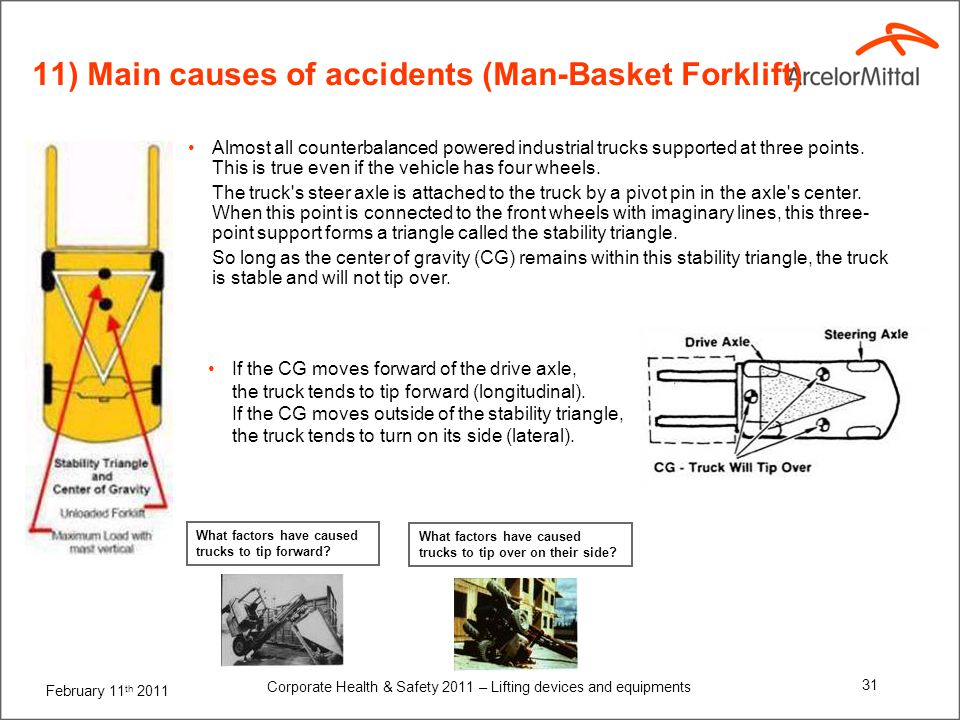 11) Main causes of accidents (Man-Basket Forklift)