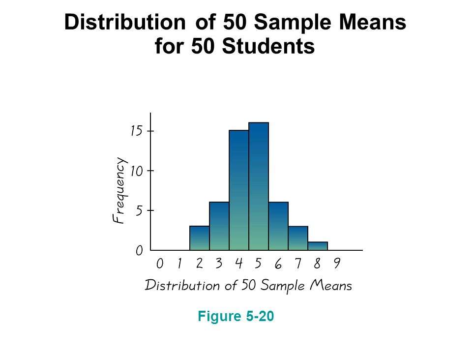 Distribution of 50 Sample Means for 50 Students