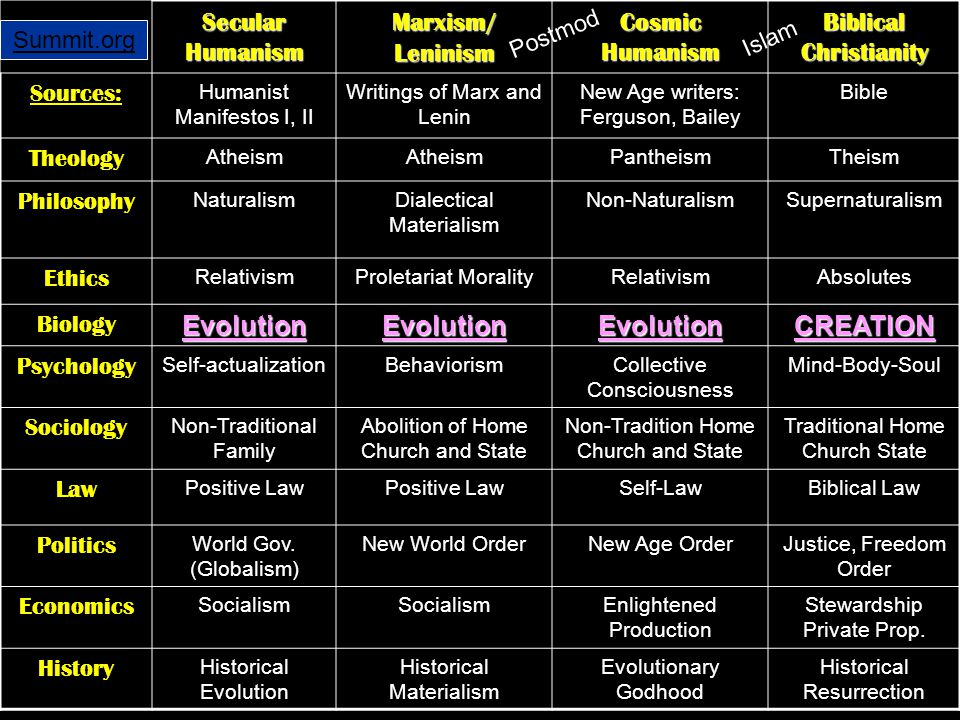 Evolution CREATION Secular Humanism Marxism/ Leninism Cosmic Humanism