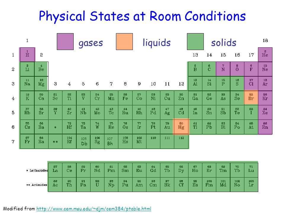 5 Liquids On The Periodic Table on The States Of Matter And Periodic Table