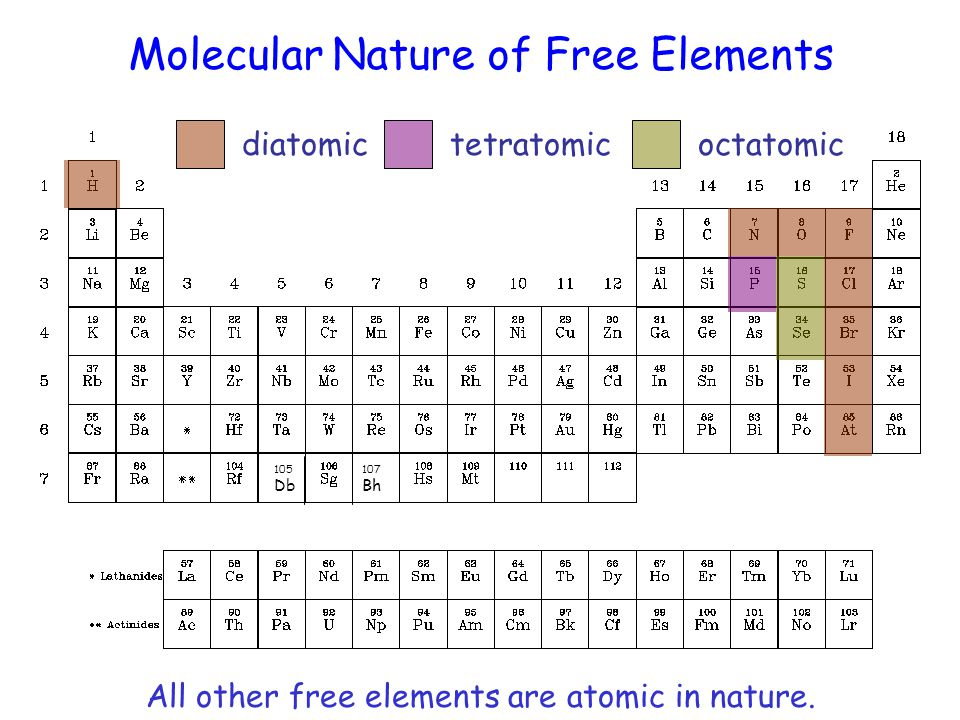 Molecular Nature of Free Elements