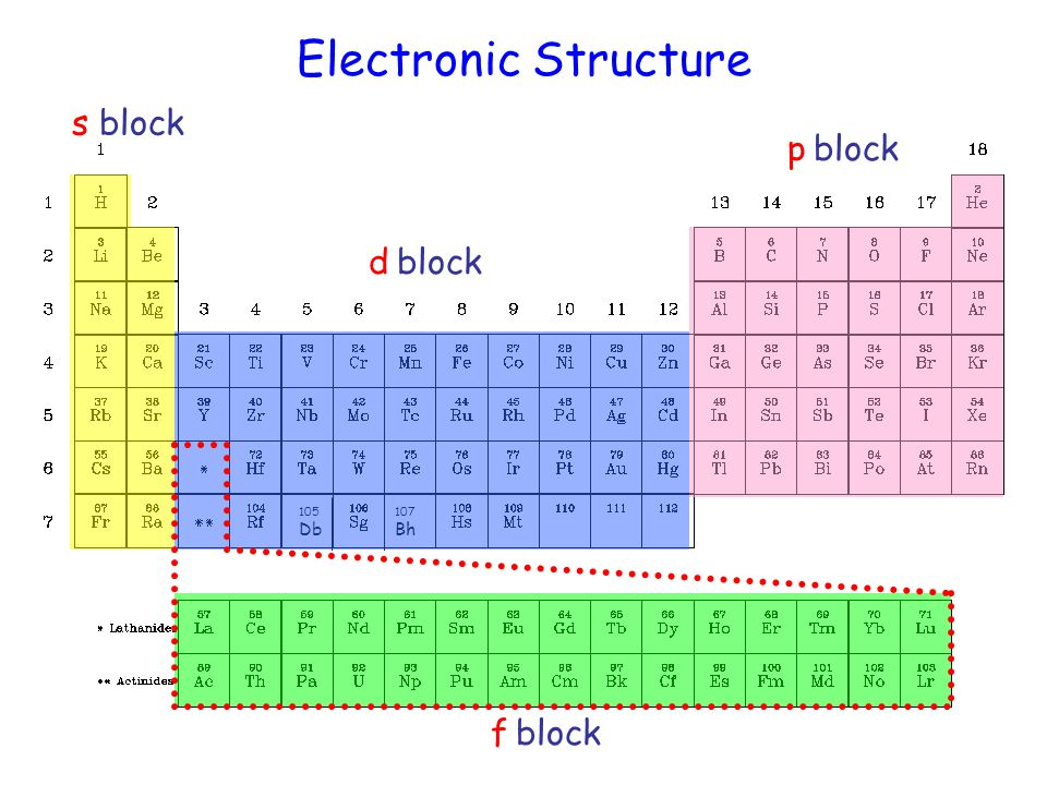 Periodic table d block on periodic table periodic table of periodic table d block on periodic table periodic table of the elements ppt video urtaz Images