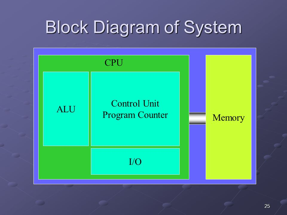 Block Diagram of System