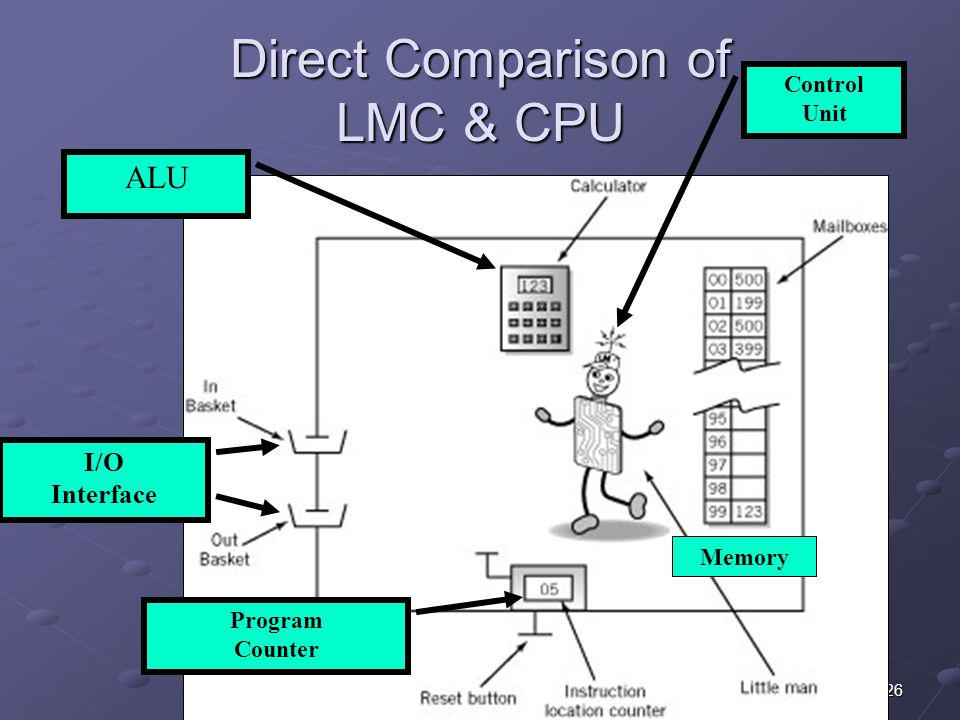 Direct Comparison of LMC & CPU