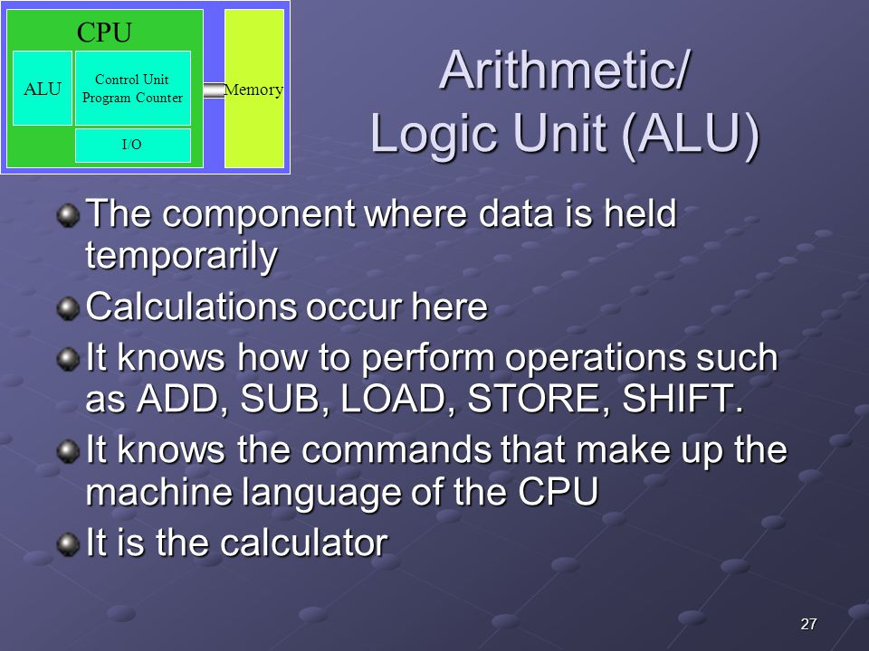 Arithmetic/ Logic Unit (ALU)