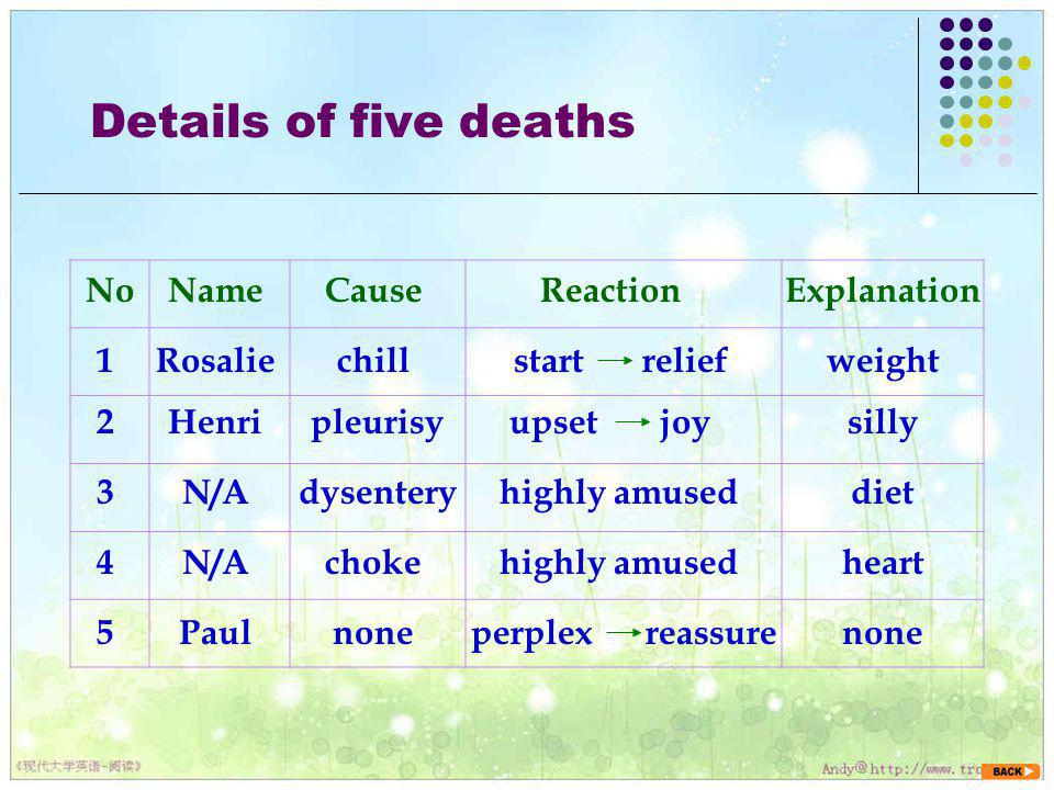 Details of five deaths No Name Cause Reaction Explanation 1 Rosalie