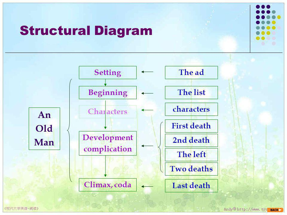 Structural Diagram An Old Man Setting The ad Beginning The list