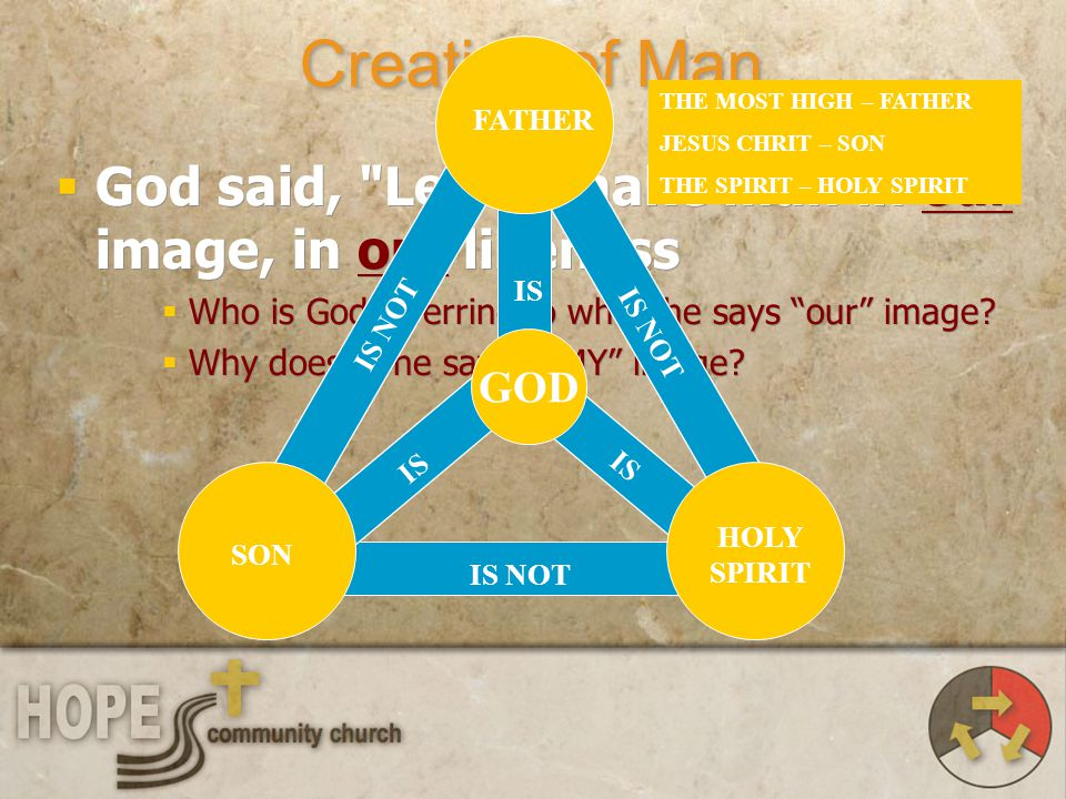 Creation of Man FATHER. HOLY SPIRIT. SON. GOD. IS NOT. IS. THE MOST HIGH – FATHER. JESUS CHRIT – SON.