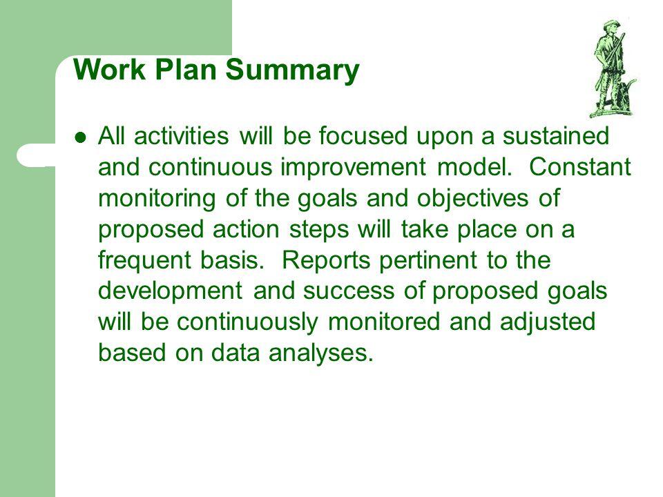 Work Plan Summary