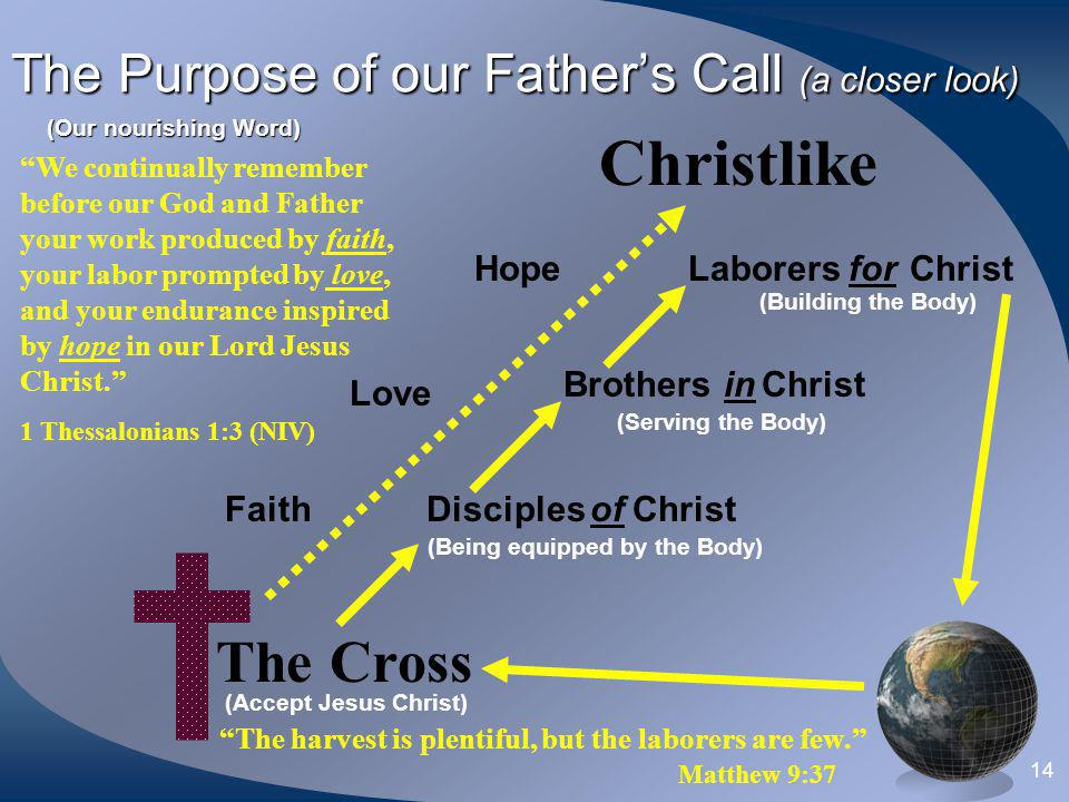 The Purpose of our Father's Call (a closer look)