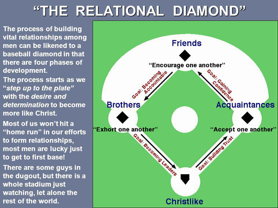 THE RELATIONAL DIAMOND