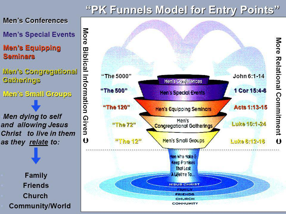 PK Funnels Model for Entry Points