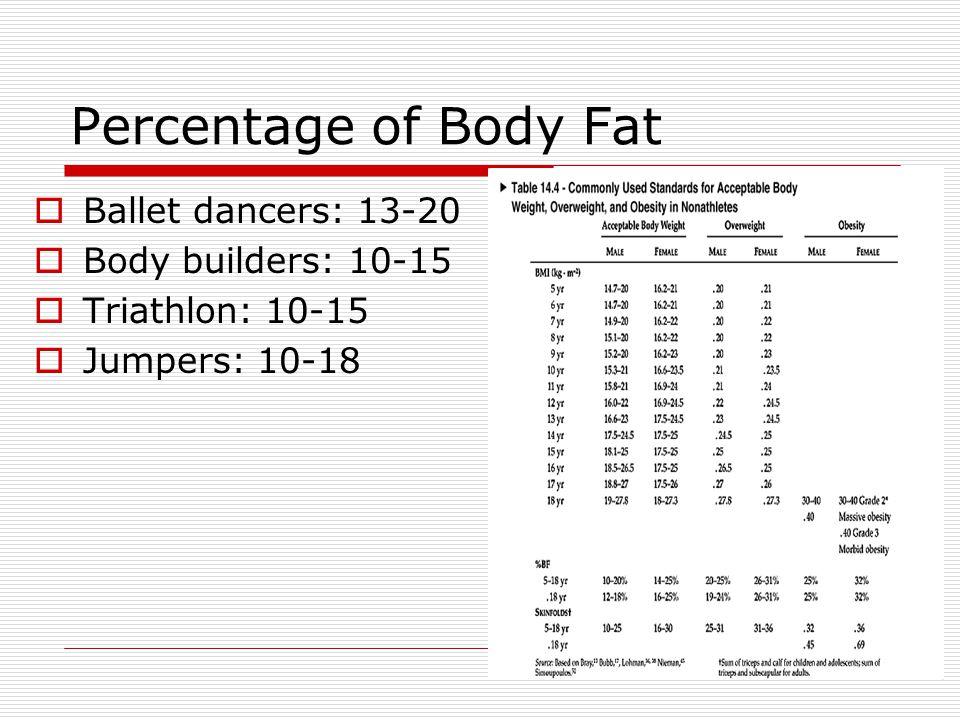 Percentage of Body Fat Ballet dancers: 13-20 Body builders: 10-15