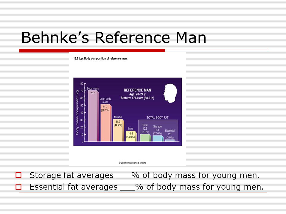 Behnke's Reference Man