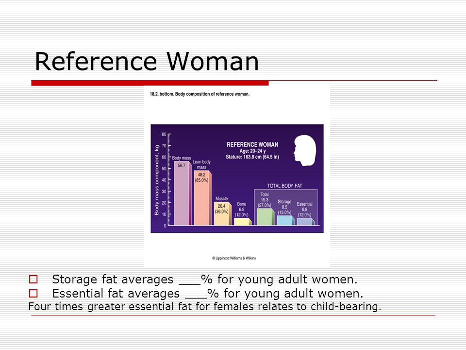 Reference Woman Storage fat averages ___% for young adult women.