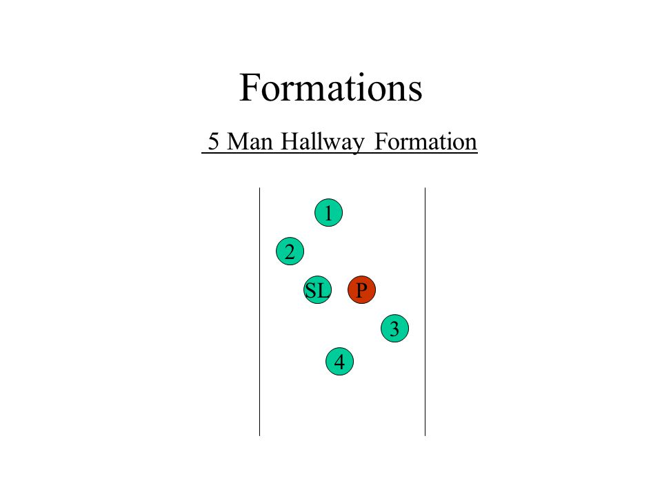 Formations 5 Man Hallway Formation 1 2 SL P 3 4