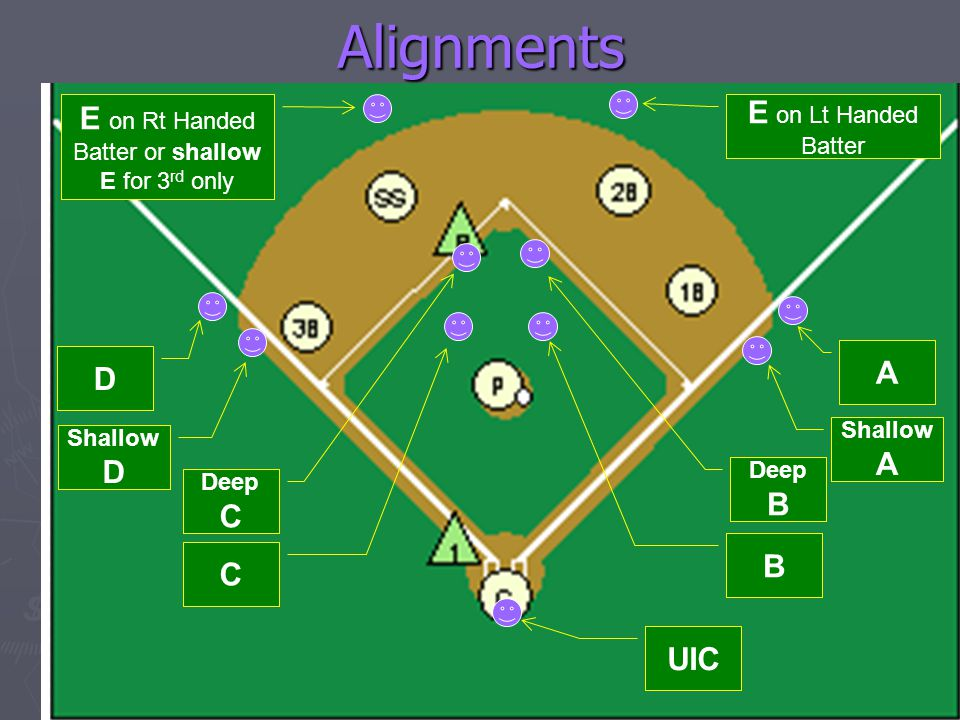 E on Rt Handed Batter or shallow E for 3rd only