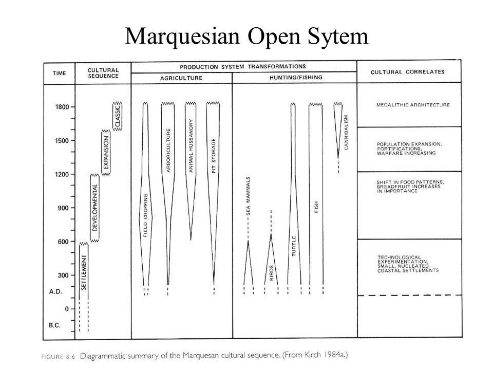 Marquesian Open Sytem